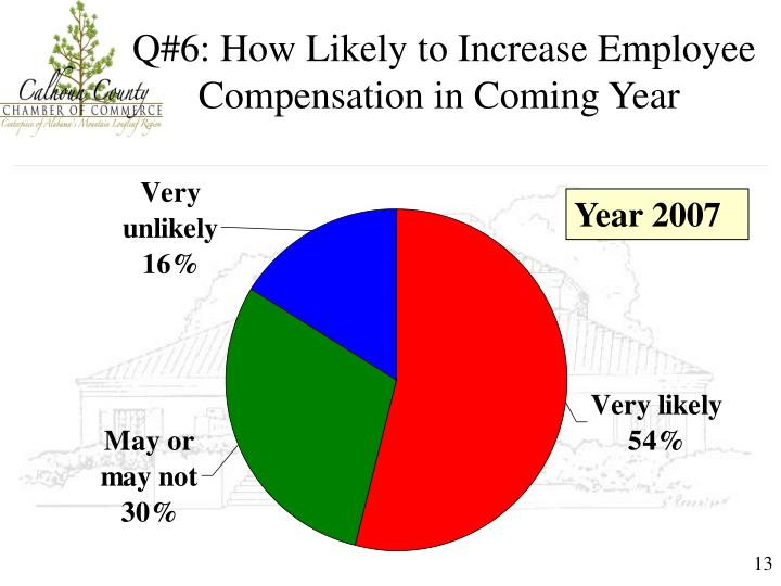 Q#6: How Likely to Increase Employee Compensation in Coming Year