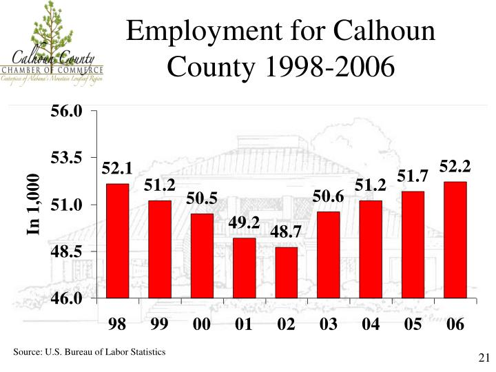 Employment for Calhoun County 1998-2006