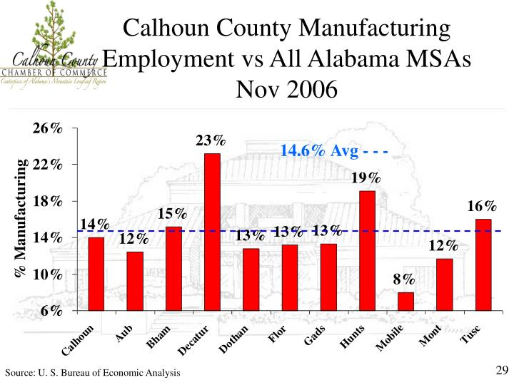 Calhoun County Manufacturing Employment vs All Alabama MSAs Nov 2006