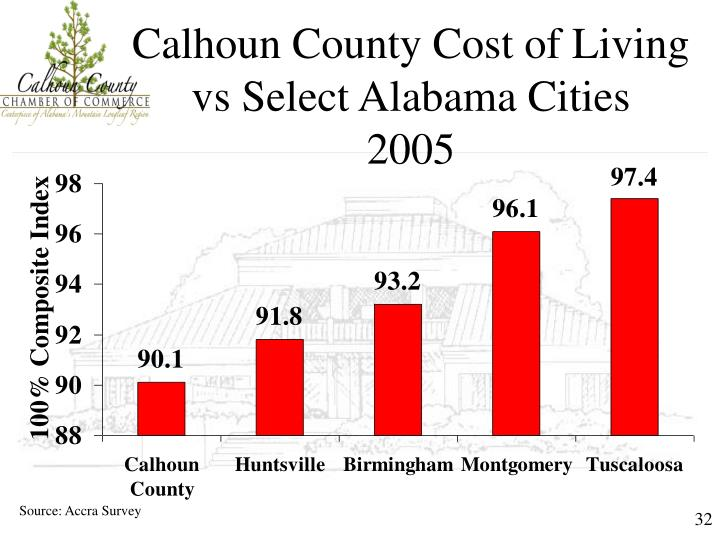 Calhoun County Cost of Living vs Select Alabama Cities