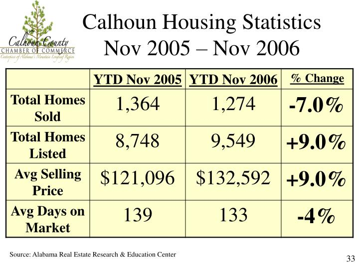 Calhoun Housing Statistics