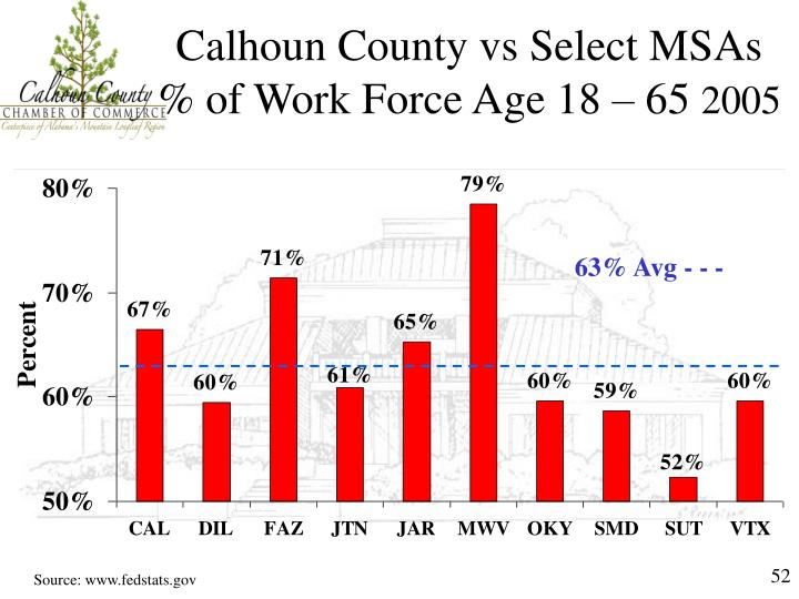 Calhoun County vs Select MSAs