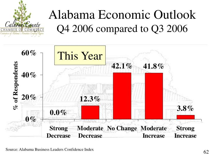 Alabama Economic Outlook