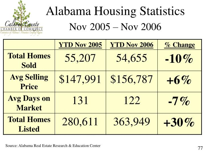 Alabama Housing Statistics