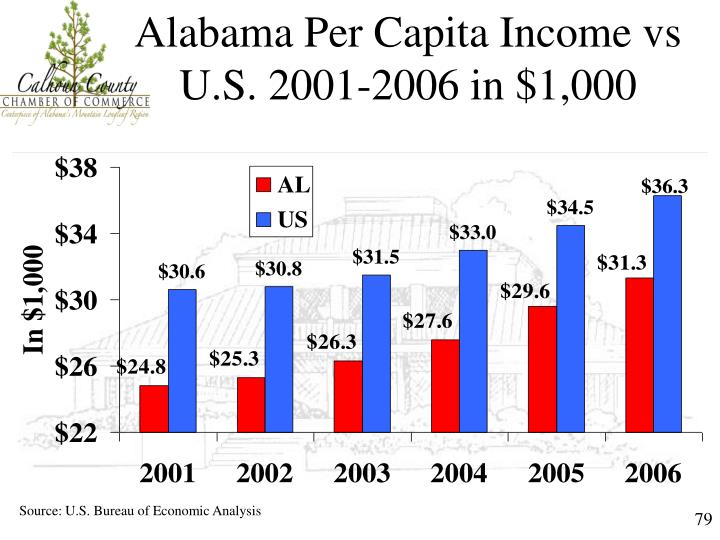 Alabama Per Capita Income vs U.S. 2001-2006 in $1,000