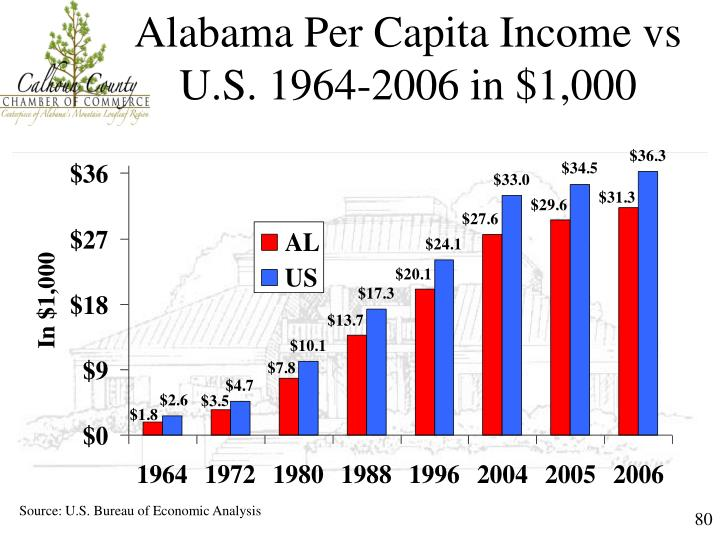 Alabama Per Capita Income vs U.S. 1964-2006 in $1,000