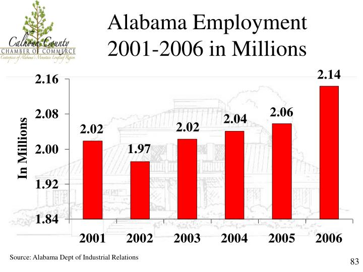 Alabama Employment