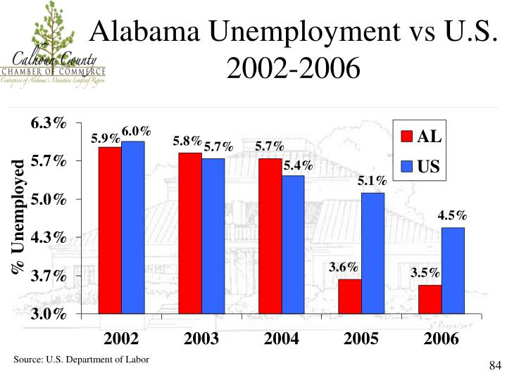 Alabama Unemployment vs U.S.