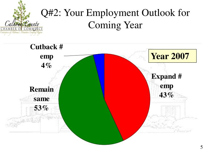 Q#2: Your Employment Outlook for