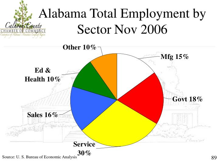 Alabama Total Employment by Sector