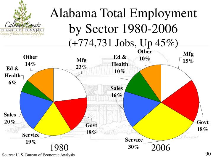 Alabama Total Employment