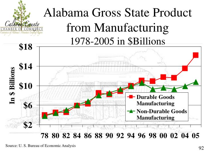 Alabama Gross State Product from Manufacturing