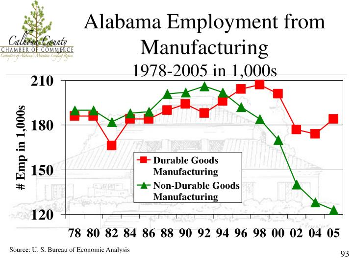 Alabama Employment from Manufacturing