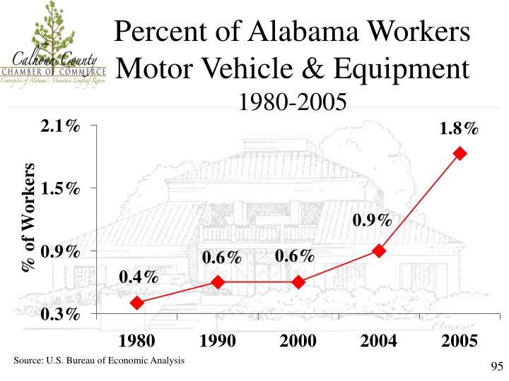 Percent of Alabama Workers