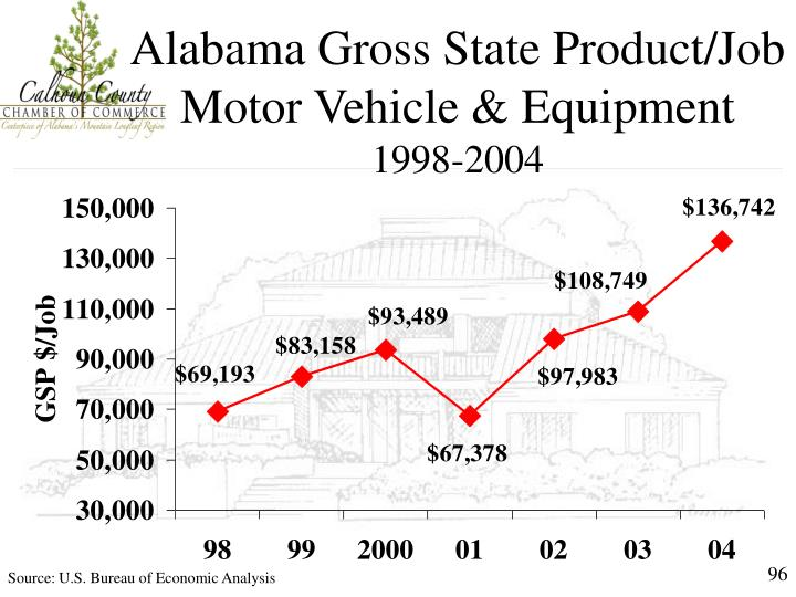 Alabama Gross State Product/Job