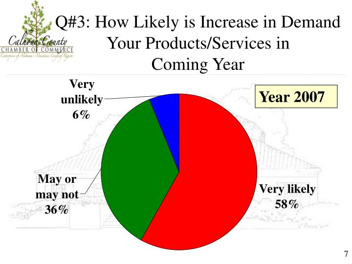 Q#3: How Likely is Increase in Demand