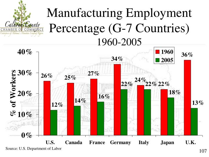 Manufacturing Employment Percentage (G-7 Countries)