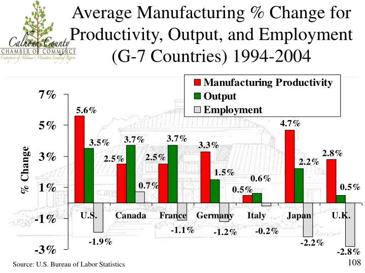 Average Manufacturing % Change for