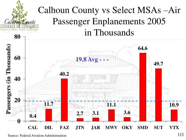 Calhoun County vs Select MSAs –Air Passenger Enplanements 2005