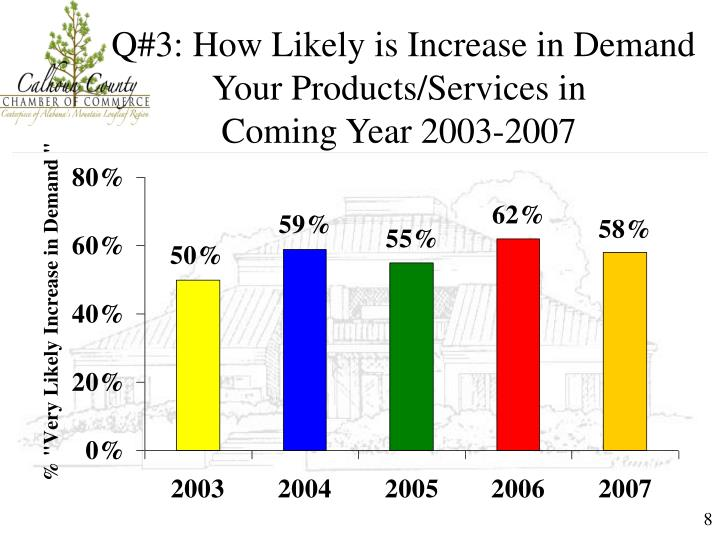Q#3: How Likely is Increase in Demand         Your Products/Services in