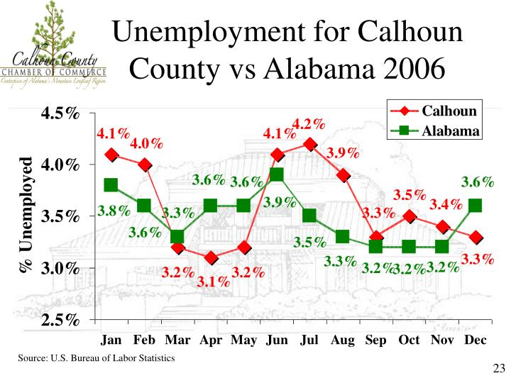 Unemployment for Calhoun County vs Alabama 2006