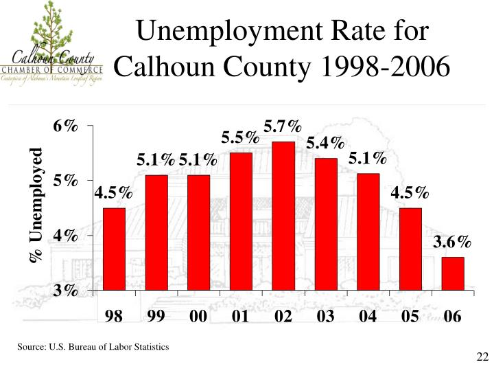 Unemployment Rate for Calhoun County 1998-2006