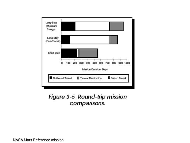 NASA Mars Reference mission