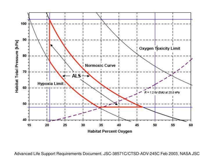 Advanced Life Support Requirements Document. JSC-38571C/CTSD-ADV-245C Feb 2003, NASA JSC