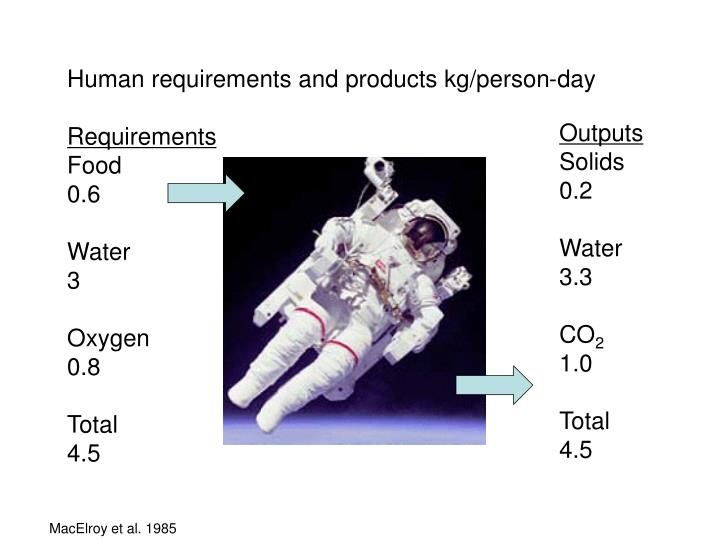 Human requirements and products kg/person-day