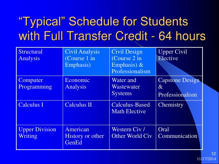"""""""Typical"""" Schedule for Students with Full Transfer Credit - 64 hours"""