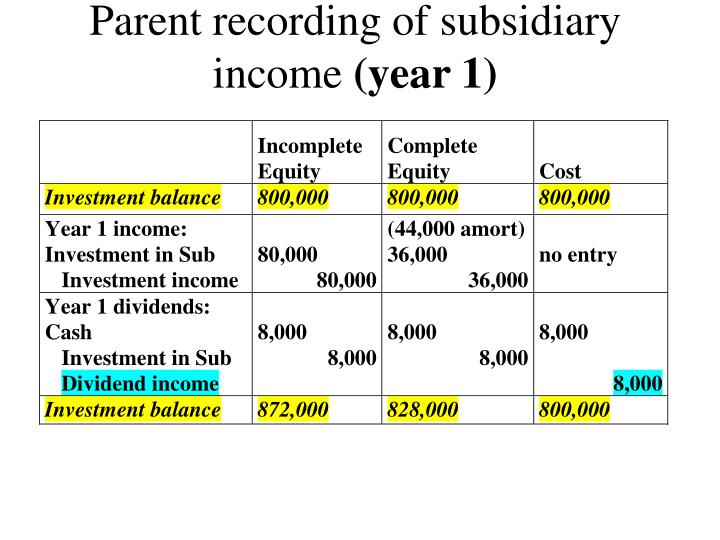 Parent recording of subsidiary income