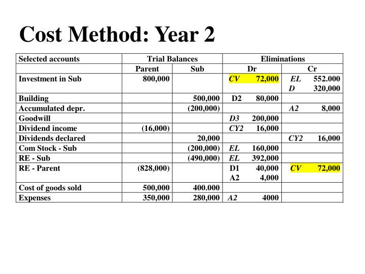 Cost Method: Year 2