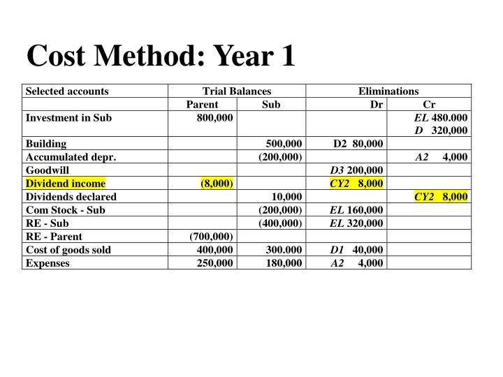 Cost Method: Year 1