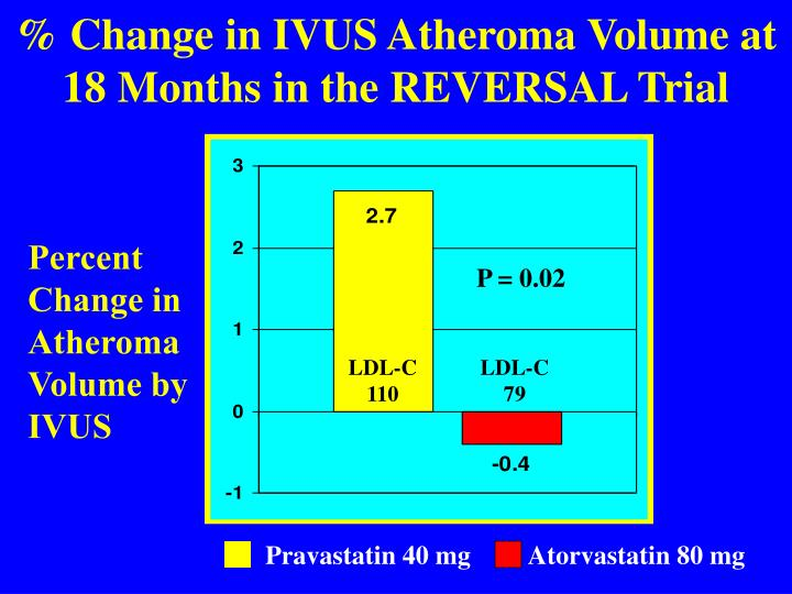 % Change in IVUS Atheroma Volume at 18 Months in the REVERSAL Trial