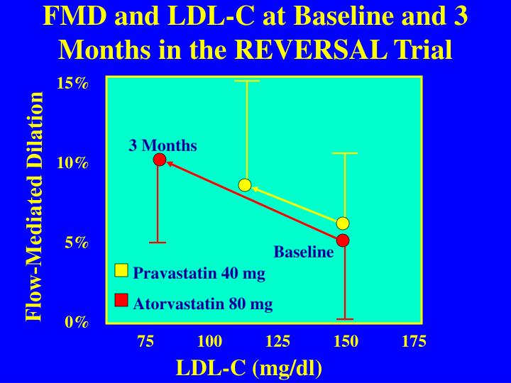FMD and LDL-C at Baseline and 3 Months in the REVERSAL Trial