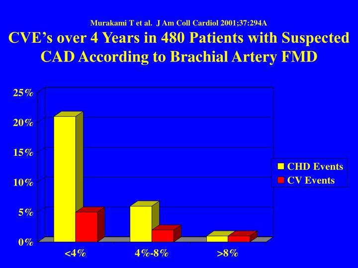 Murakami T et al.  J Am Coll Cardiol 2001;37:294A