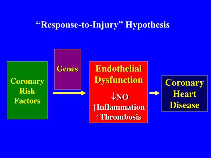 """Response-to-Injury"" Hypothesis"
