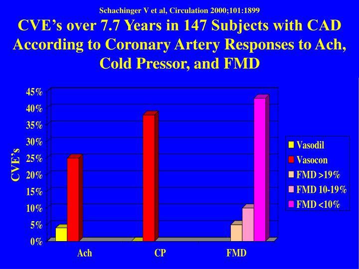 Schachinger V et al, Circulation 2000;101:1899