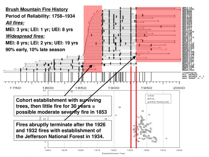 Cohort establishment with surviving trees, then little fire for 30 years = possible moderate severity fire in 1853