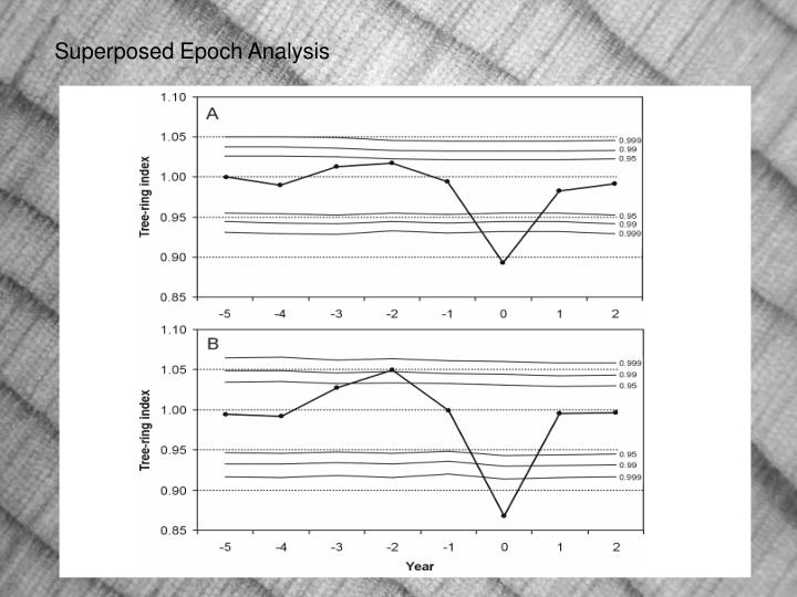 Superposed Epoch Analysis