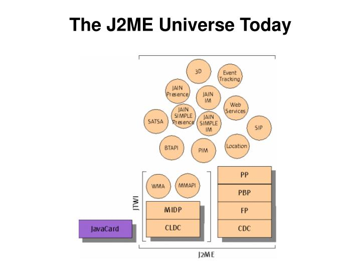 The J2ME Universe Today