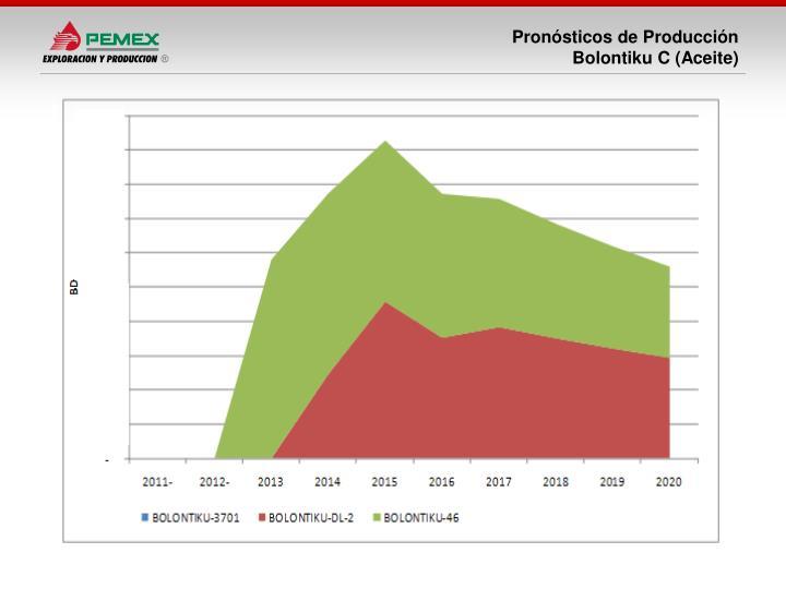 Pronósticos de Producción