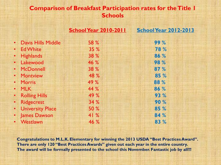 Comparison of Breakfast Participation rates for the Title 1 Schools