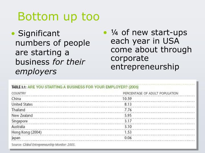 Significant numbers of people are starting a business