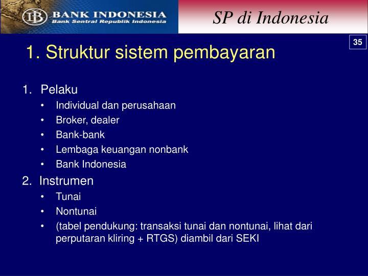 SP di Indonesia