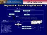 bagan aliran sistem kliring elektronik