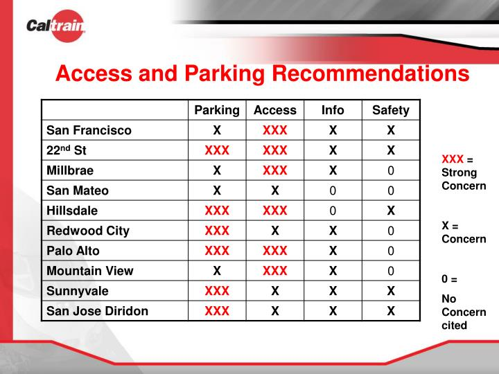 Access and Parking Recommendations