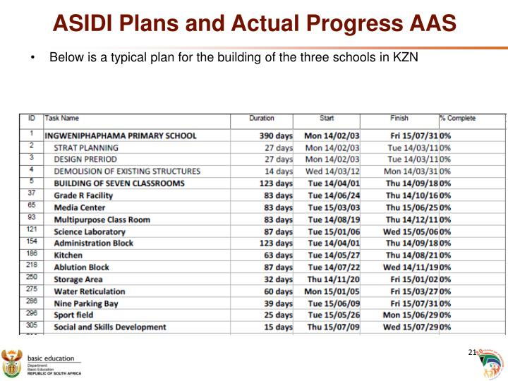 ASIDI Plans and Actual Progress AAS