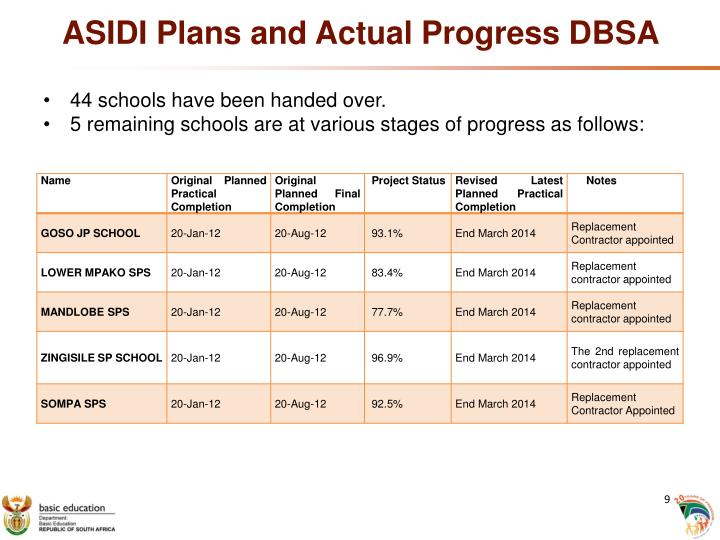 ASIDI Plans and Actual Progress DBSA