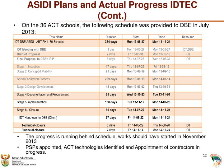 ASIDI Plans and Actual Progress IDTEC (Cont.)